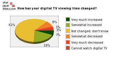 How has your digital TV viewing time changed? graph of japanese statistics