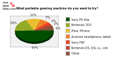 What portable gaming machine do you most want to try out? graph of japanese statistics