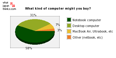 What kind of computer are you primarily thinking of buying? graph of japanese statistics