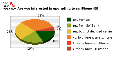 Are you interested in upgrading to an iPhone 4S? graph of japanese statistics