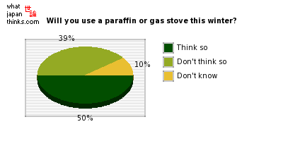 Are you thinking about using a paraffin or gas stove instead of an air conditioner this winter? graph of japanese statistics