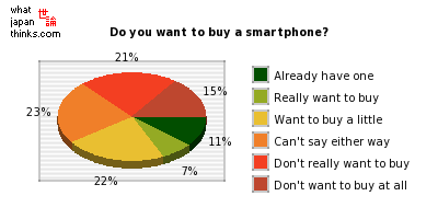 Do you want to buy a smartphone? graph of japanese statistics