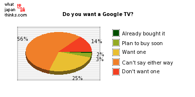 Do you want a Google TV? graph of japanese statistics