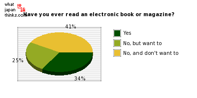 Have you ever read an electronic book or magazine? graph of japanese statistics