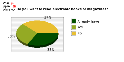 Do you want to read electronic books or magazines? graph of japanese statistics