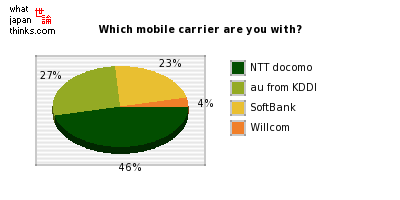 Which mobile carrier are you with? graph of japanese statistics