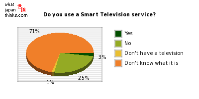 Do you use a Smart Television service? graph of japanese statistics