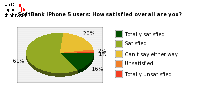SoftBank iPhone 5 users: How satisfied overall are you? graph of japanese statistics