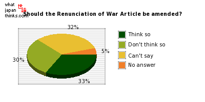 Does the Renunciation of War Article need to be amended? graph of japanese statistics