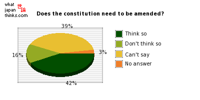 Does the constitution need to be amended? graph of japanese statistics