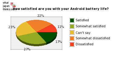 How satisfied are you with your Android battery life? graph of japanese statistics