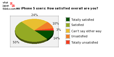 au iPhone 5 users: How satisfied overall are you? graph of japanese statistics