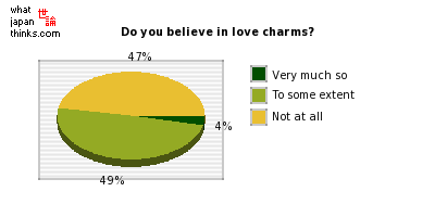 Do you believe in love charms? graph of japanese statistics