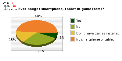 Have you ever bought in-game items for smartphone or tablet game apps? graph of japanese statistics