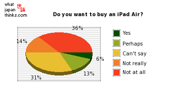 Do you want to buy an iPad Air? graph of japanese statistics