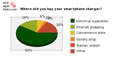 Where did you buy your smartphone charger? graph of japanese statistics