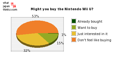 Might you buy the Nintendo Wii U? graph of japanese statistics