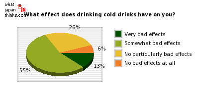 What effect does drinking cold drinks have on your body? graph of japanese statistics