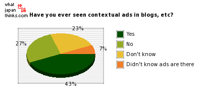 Have you ever seen contextual ads in blogs, etc? graph of japanese statistics
