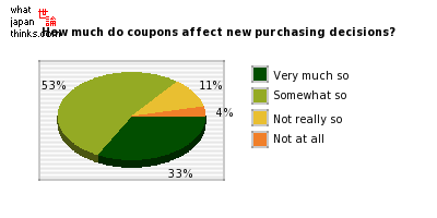 How much do coupons affect new purchasing decisions? graph of japanese statistics