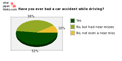 Have you ever had a car accident while driving? graph of japanese statistics