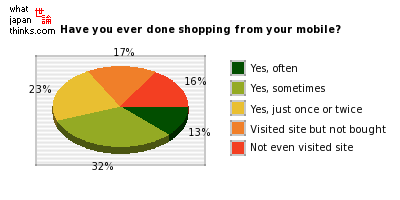 Have you ever done shopping from your mobile? graph of japanese statistics