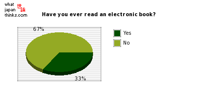 Have you ever read an electronic book? graph of japanese statistics