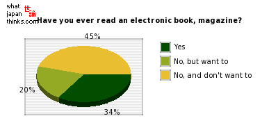 Have you ever read an electronic book, magazine? graph of japanese statistics