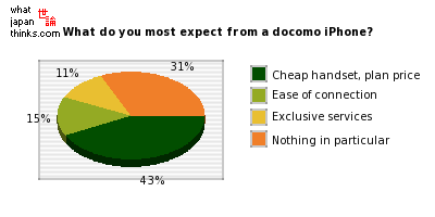 What do you most expect from a docomo iPhone? graph of japanese statistics