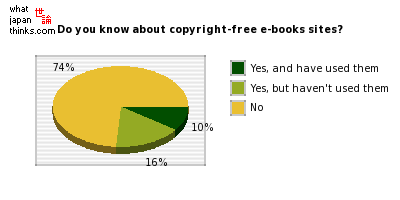 Do you know about copyright-free e-books sites? graph of japanese statistics
