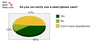 Do you currently use a smartphone case? graph of japanese statistics