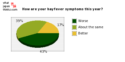 Compared to recent years, how are your hayfever symptoms this year? graph of japanese statistics
