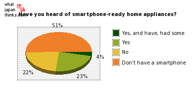Have you heard of smartphone-ready home appliances? graph of japanese statistics
