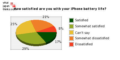How satisfied are you with your iPhone battery life? graph of japanese statistics