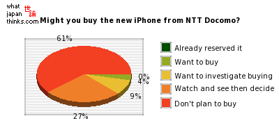 Are you thinking about buying the new iPhone from NTT Docomo? graph of japanese statistics