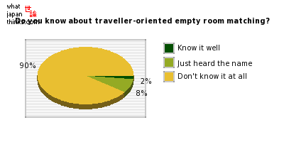 Do you know about traveller-oriented empty room matching? graph of japanese statistics