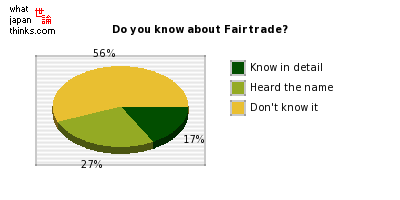 Do you know about Fairtrade? graph of japanese statistics