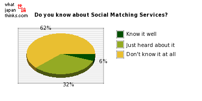 Do you know about Social Matching Services? graph of japanese statistics
