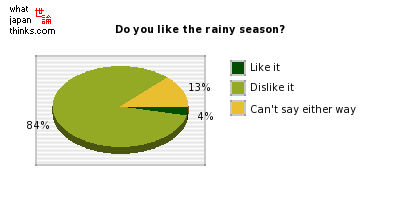 Do you like the rainy season? graph of japanese statistics
