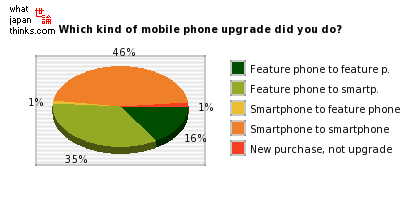 Which kind of mobile phone upgrade did you do? graph of japanese statistics