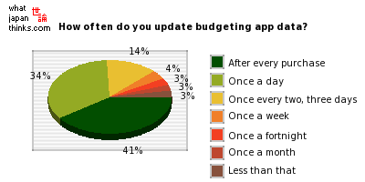 How often do you update budgeting app data? graph of japanese statistics