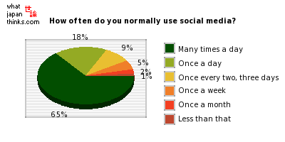 How often do you normally use social media? graph of japanese statistics