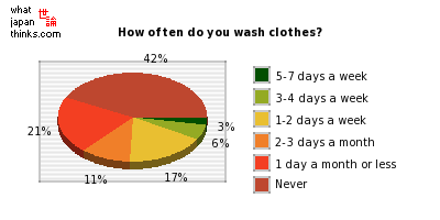 How often do you wash clothes? graph of japanese statistics