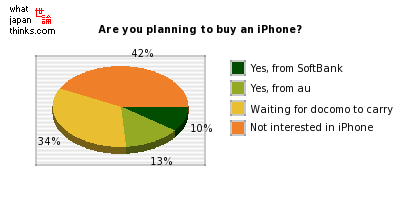 Are you planning to buy an iPhone? graph of japanese statistics