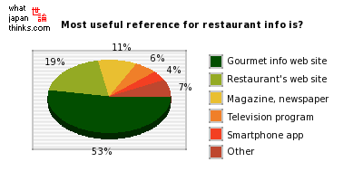 What is most useful reference for restaurant info? graph of japanese statistics
