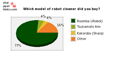 Which model of robot cleaner did you buy? graph of japanese statistics