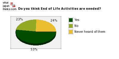 Do you think End of Life Activities are needed? graph of japanese statistics