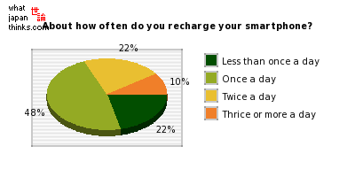 About how often do you recharge your smartphone? graph of japanese statistics