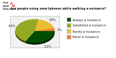 Are people who use their smartphones while walking a nuisance? graph of japanese statistics