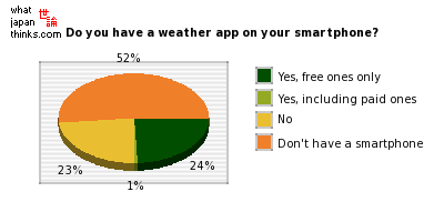 Do you have a weather app installed on your smartphone? graph of japanese statistics